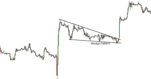 cuneo wedge pattern