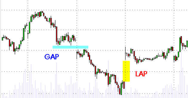 gap lap
