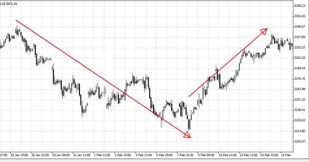 trend inversione