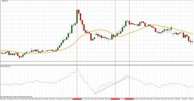 momentum indicatore