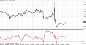 relative volatility index rvi
