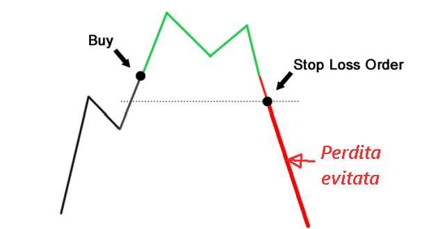 stop loss operativo