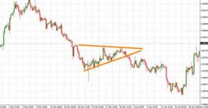 Triangolo trading pattern