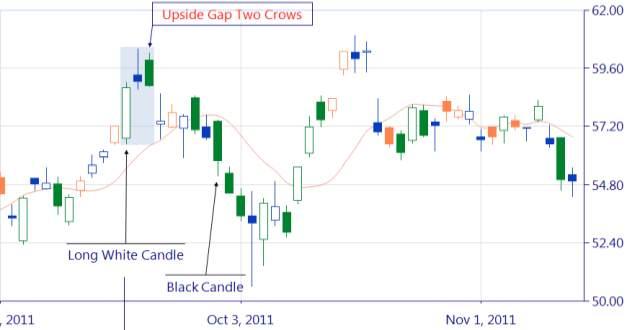 Upside gap 2 crows