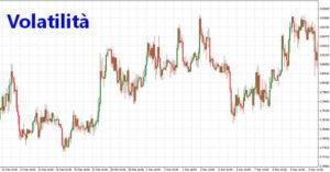 Volatilità trading