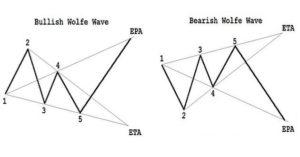 Wolfe Wave pattern